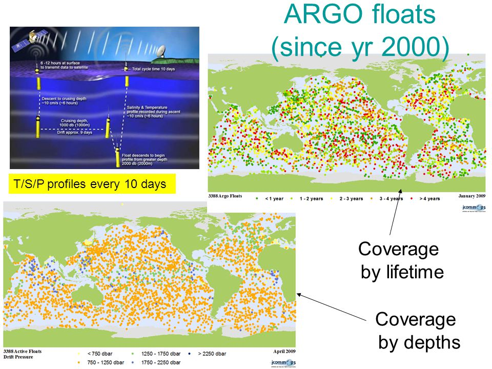 ARGO floats (since yr 2000) Coverage by depths Coverage by lifetime T/S/P profiles every 10 days