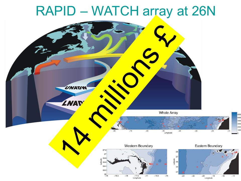 RAPID – WATCH array at 26N 14 millions £
