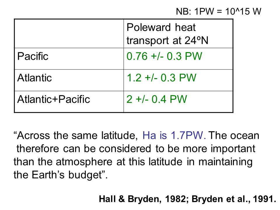 Poleward heat transport at 24ºN Pacific0.76 +/- 0.3 PW Atlantic1.2 +/- 0.3 PW Atlantic+Pacific2 +/- 0.4 PW Across the same latitude, Ha is 1.7PW.