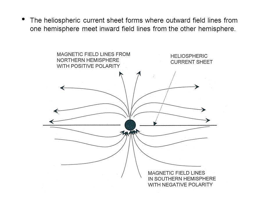 The heliospheric current sheet forms where outward field lines from one hemisphere meet inward field lines from the other hemisphere.