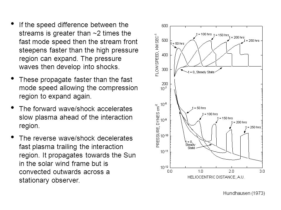 If the speed difference between the streams is greater than ~2 times the fast mode speed then the stream front steepens faster than the high pressure