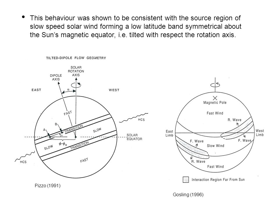This behaviour was shown to be consistent with the source region of slow speed solar wind forming a low latitude band symmetrical about the Sun's magn