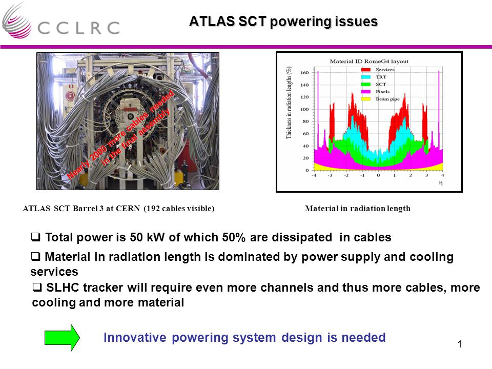 1  Total power is 50 kW of which 50% are dissipated in cables ATLAS SCT powering issues  SLHC tracker will require even more channels and thus more cables, more cooling and more material  Material in radiation length is dominated by power supply and cooling services Innovative powering system design is needed Nearly 2000 more cables needed in the final assembly ATLAS SCT Barrel 3 at CERN (192 cables visible)Material in radiation length