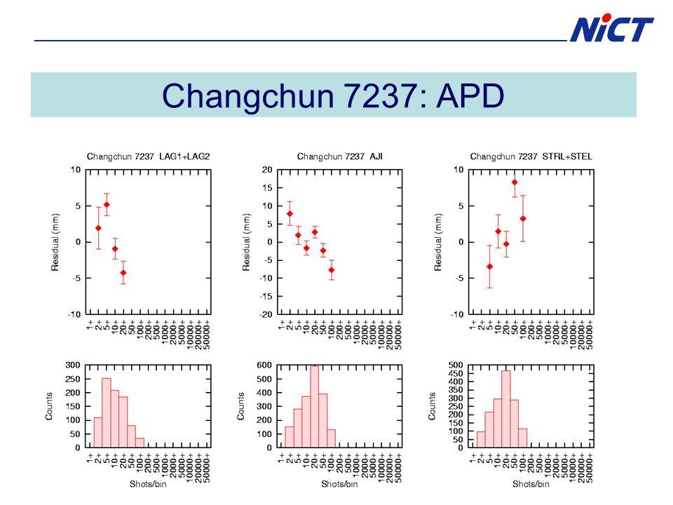Changchun 7237: APD