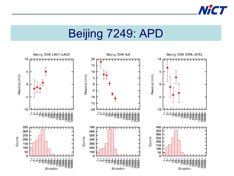 Beijing 7249: APD