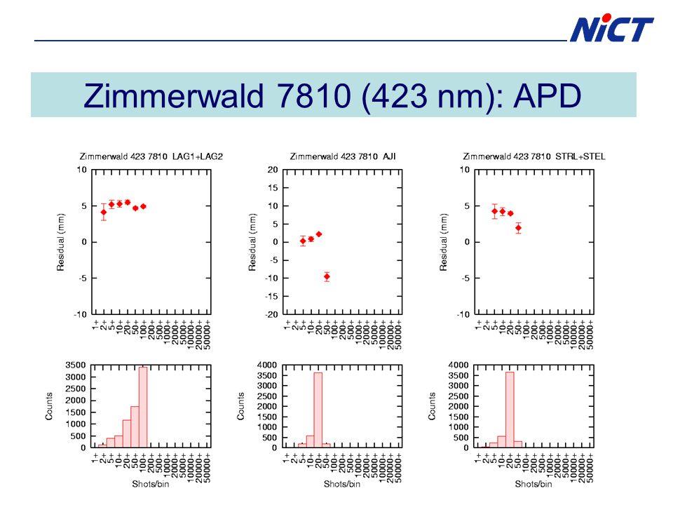 Zimmerwald 7810 (423 nm): APD