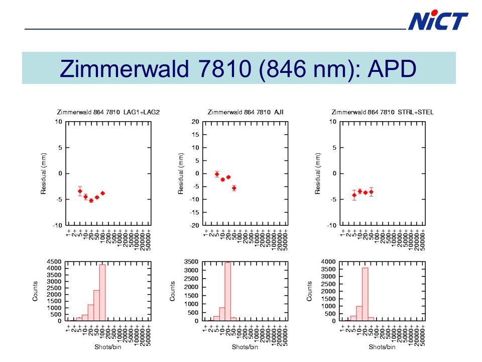 Zimmerwald 7810 (846 nm): APD