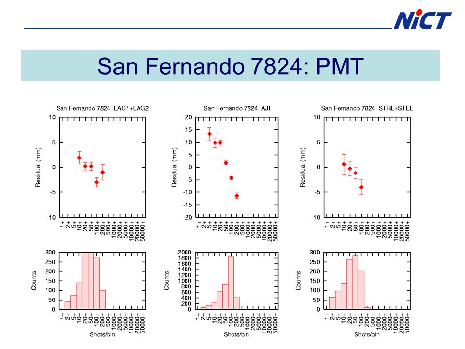 San Fernando 7824: PMT
