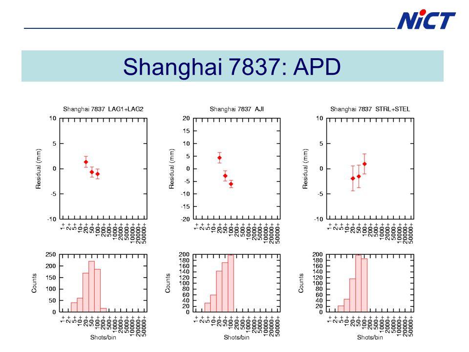 Shanghai 7837: APD