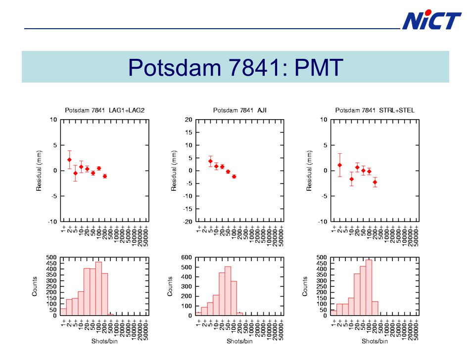 Potsdam 7841: PMT