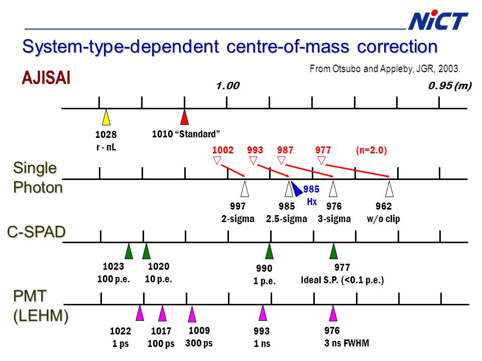 System-type-dependent centre-of-mass correction AJISAI SinglePhoton C-SPAD 1.000.95 (m) 1010 Standard 1028 r - nL 976 3-sigma 962 w/o clip 977 Ideal S.P.