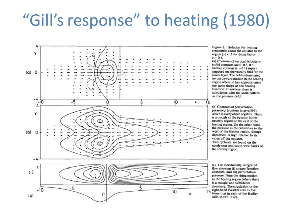 """Gill's response"" to heating (1980)"