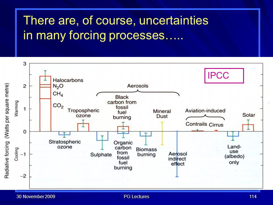 30 November 2009 PG Lectures 114 There are, of course, uncertainties in many forcing processes….. IPCC