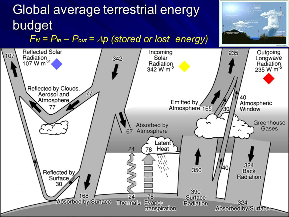 30 November 2009 PG Lectures 6 Global average terrestrial energy budget Albedo  1/3 F N = P in – P out =  p (stored or lost energy)