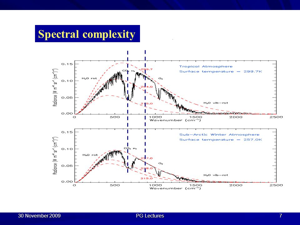 30 November 2009 PG Lectures 7 Spectral complexity