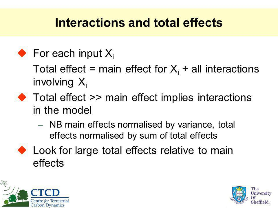 Interactions and total effects  For each input X i Total effect = main effect for X i + all interactions involving X i  Total effect >> main effect implies interactions in the model – NB main effects normalised by variance, total effects normalised by sum of total effects  Look for large total effects relative to main effects