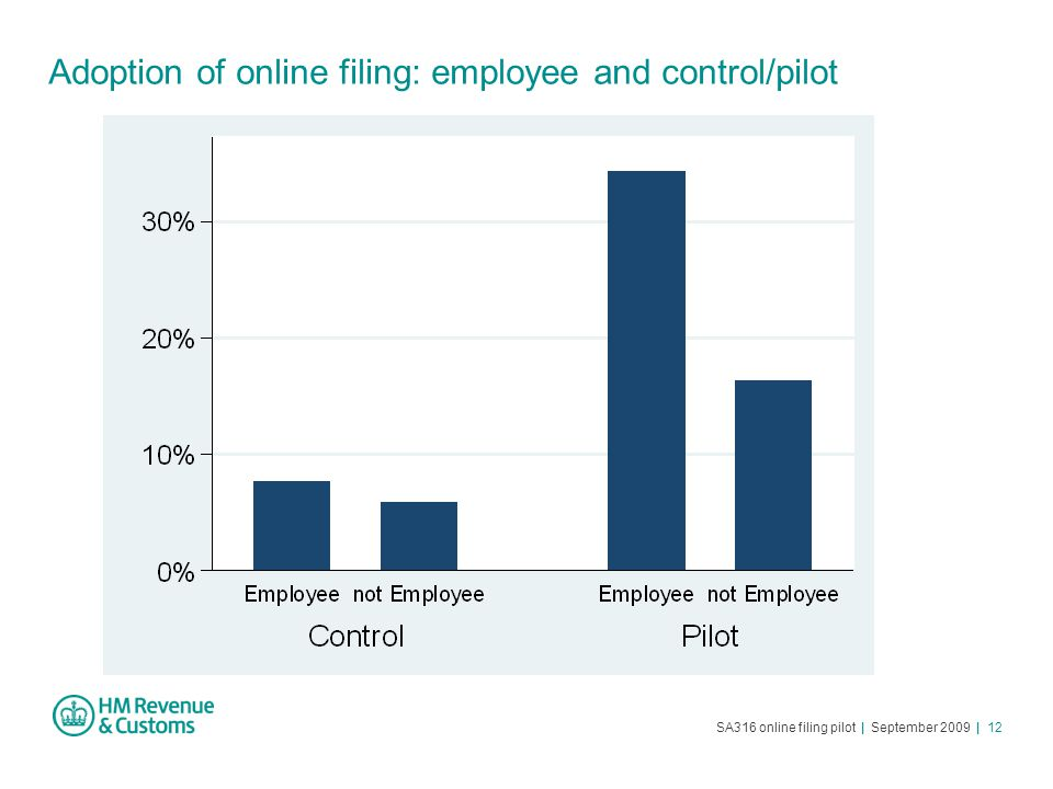 SA316 online filing pilot | September 2009 | 12 Adoption of online filing: employee and control/pilot