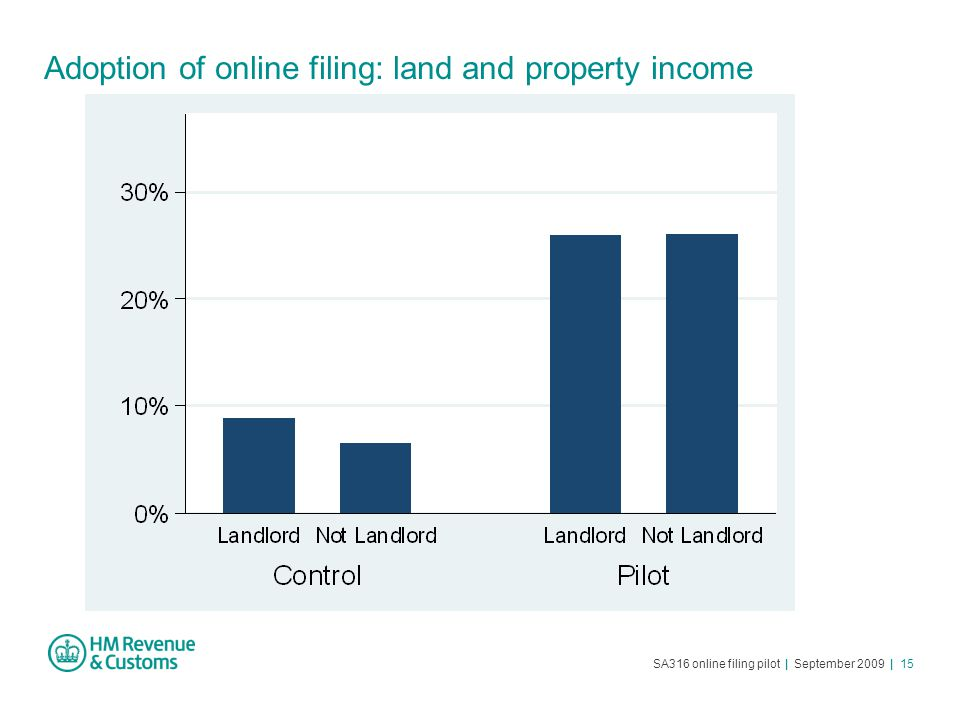 SA316 online filing pilot | September 2009 | 15 Adoption of online filing: land and property income