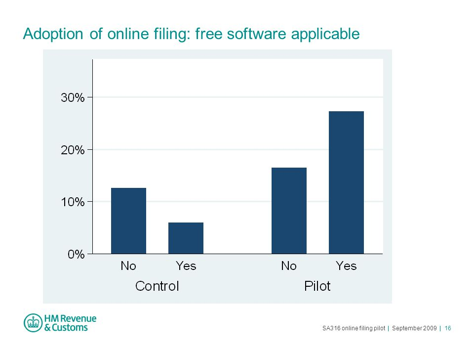 SA316 online filing pilot | September 2009 | 16 Adoption of online filing: free software applicable