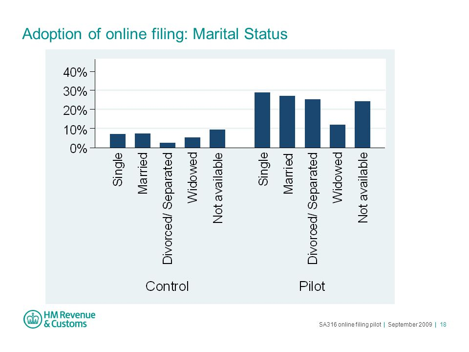 SA316 online filing pilot | September 2009 | 18 Adoption of online filing: Marital Status