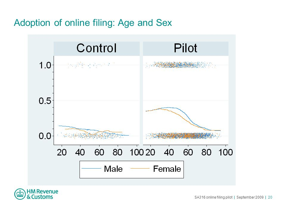 SA316 online filing pilot | September 2009 | 20 Adoption of online filing: Age and Sex