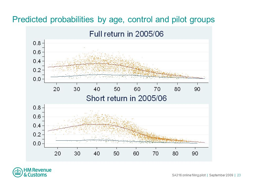 SA316 online filing pilot | September 2009 | 23 Predicted probabilities by age, control and pilot groups