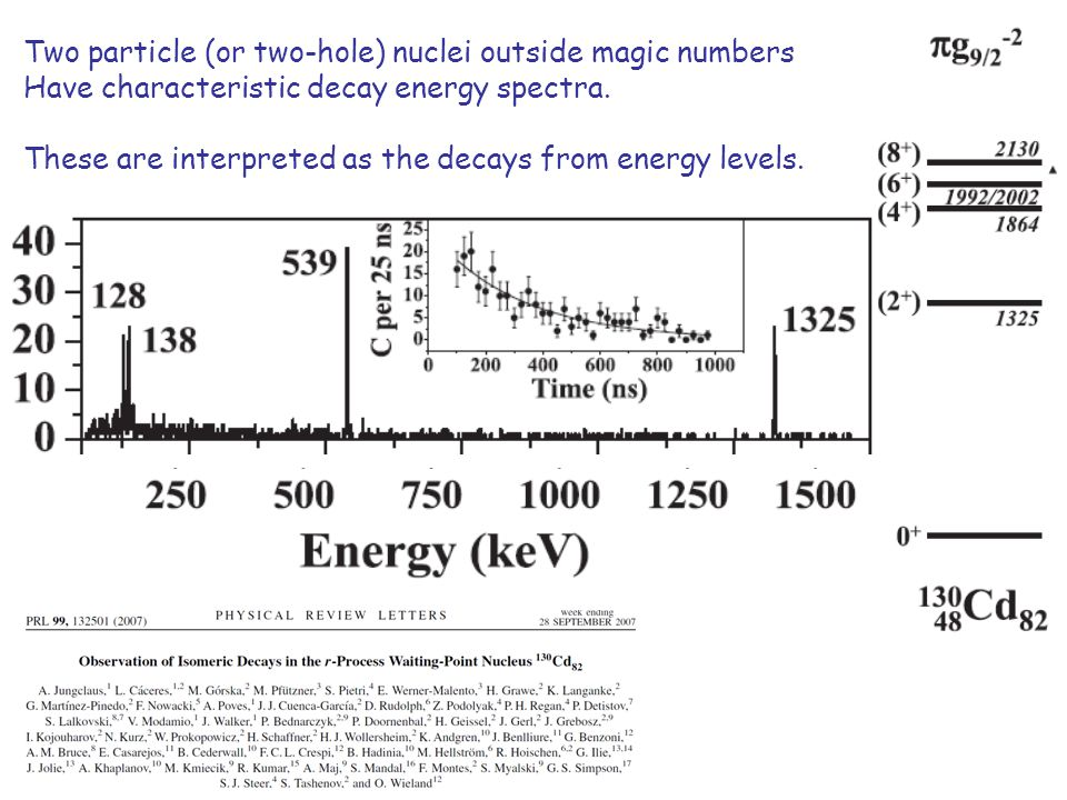 Two particle (or two-hole) nuclei outside magic numbers Have characteristic decay energy spectra.