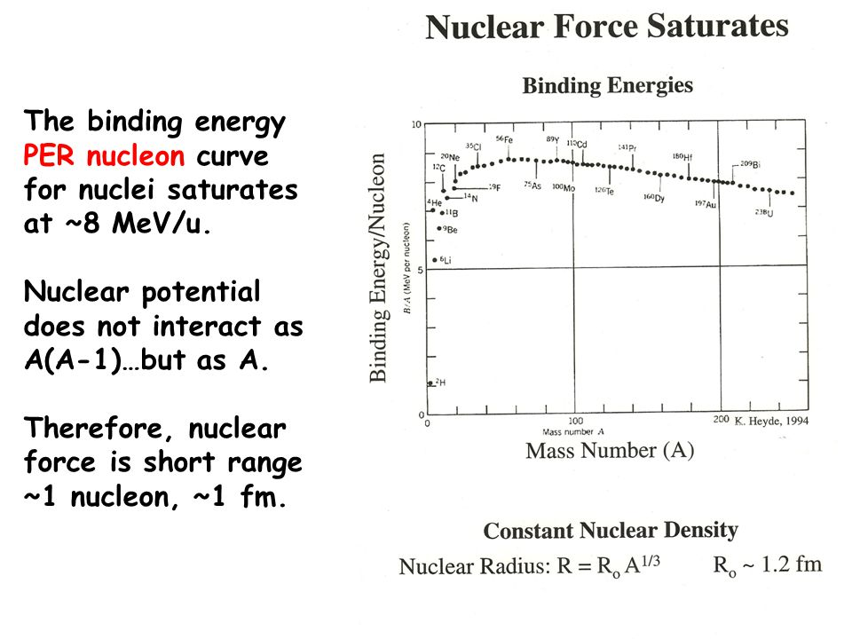 The binding energy PER nucleon curve for nuclei saturates at ~8 MeV/u.