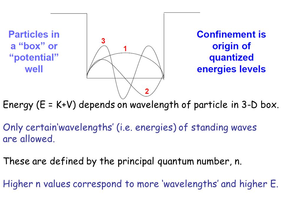 Energy (E = K+V) depends on wavelength of particle in 3-D box.