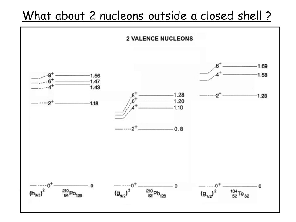 What about 2 nucleons outside a closed shell ?