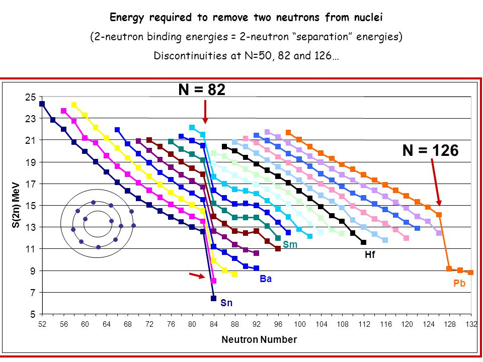 Energy required to remove two neutrons from nuclei (2-neutron binding energies = 2-neutron separation energies) Discontinuities at N=50, 82 and 126… N = 82 N = 126