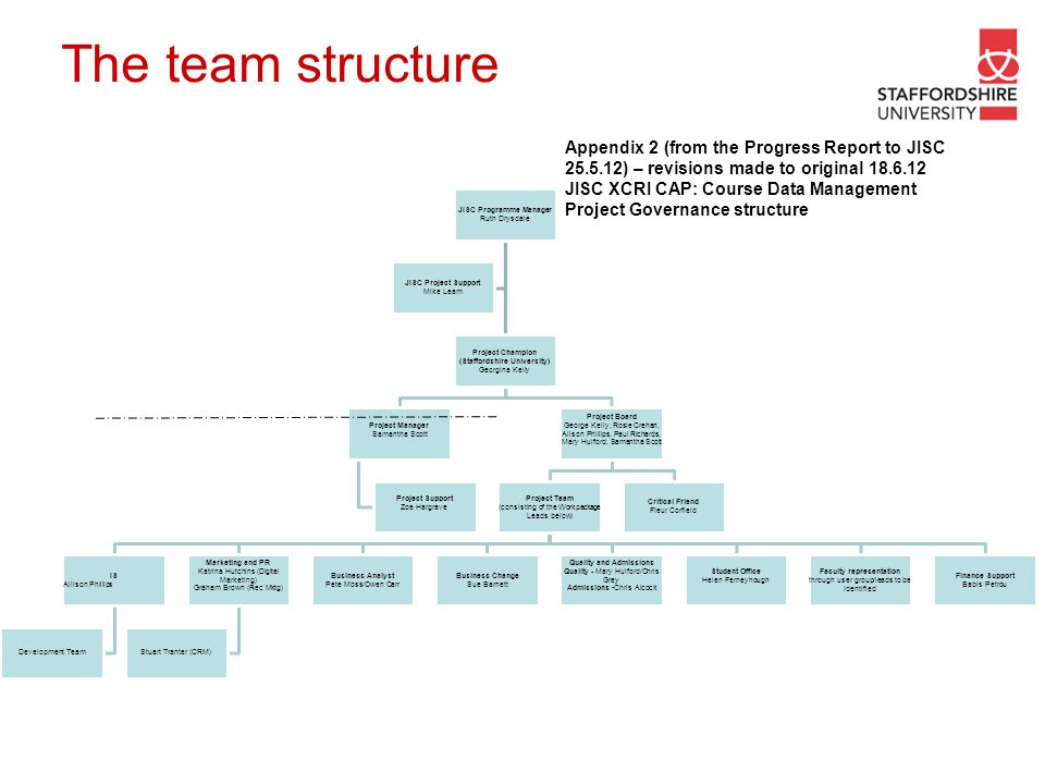 The team structure Appendix 2 (from the Progress Report to JISC 25.5.12) – revisions made to original 18.6.12 JISC XCRI CAP: Course Data Management Pr
