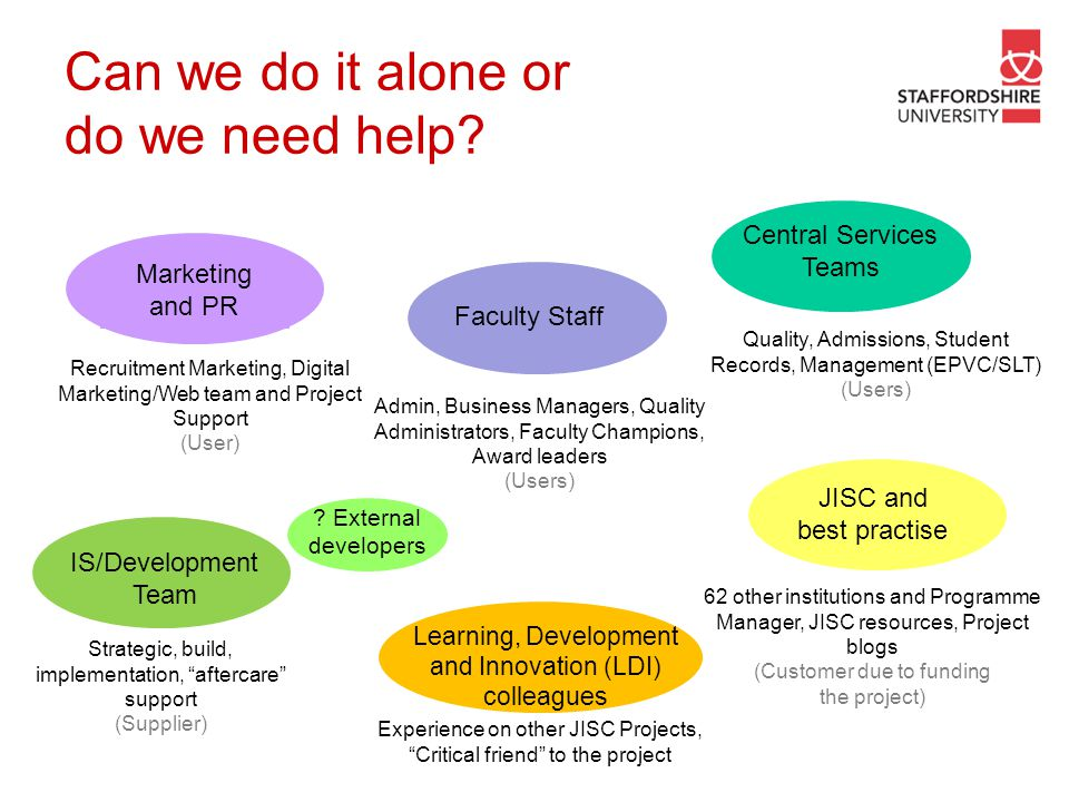 Can we do it alone or do we need help? Admin, Business Managers, Quality Administrators, Faculty Champions, Award leaders (Users) Faculty Staff Market