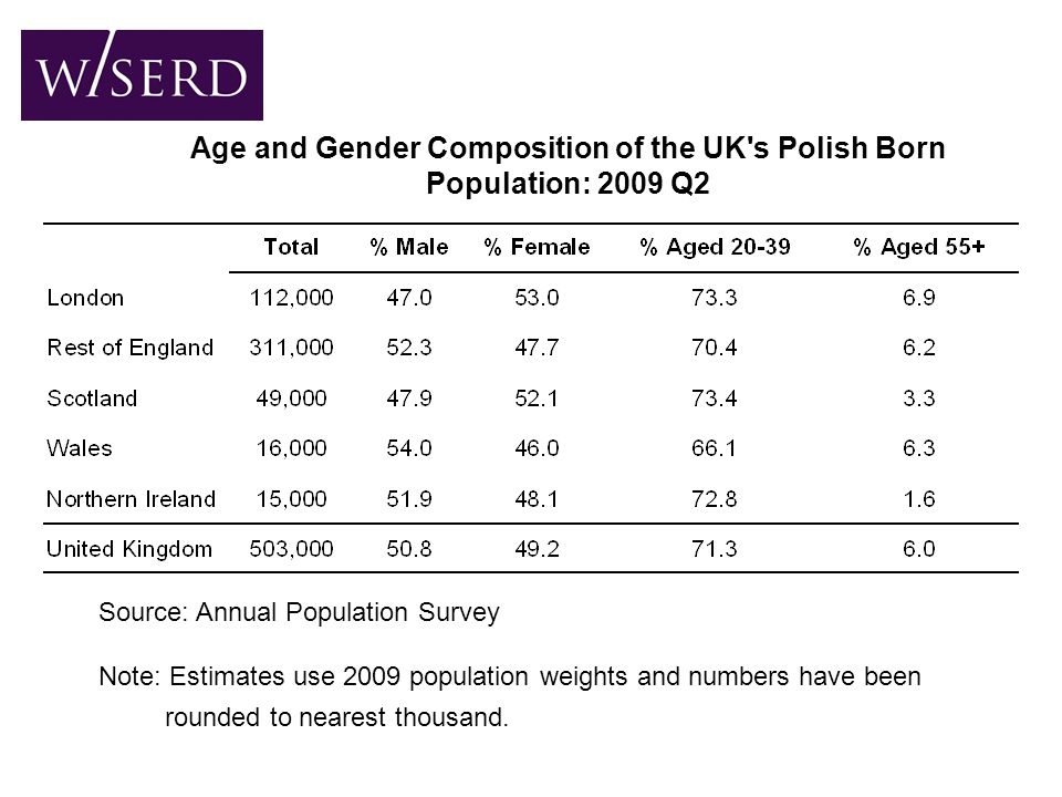 Age and Gender Composition of the UK s Polish Born Population: 2009 Q2 Source: Annual Population Survey Note: Estimates use 2009 population weights and numbers have been rounded to nearest thousand.