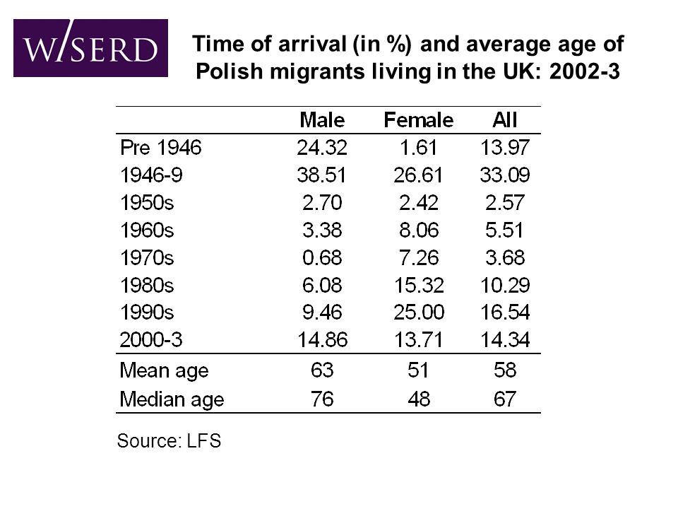 Time of arrival (in %) and average age of Polish migrants living in the UK: 2002-3 Source: LFS