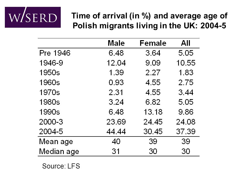 Time of arrival (in %) and average age of Polish migrants living in the UK: 2004-5 Source: LFS