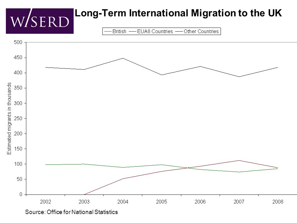 Long-Term International Migration to the UK Source: Office for National Statistics