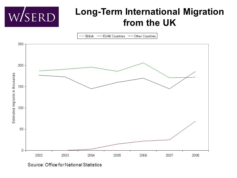 Long-Term International Migration from the UK Source: Office for National Statistics