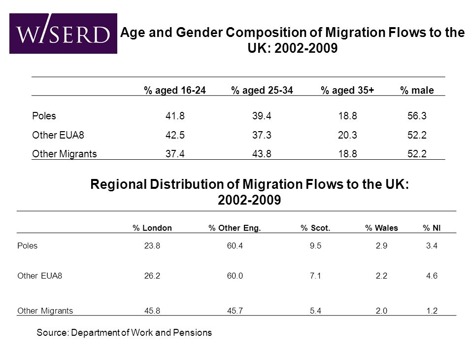 Source: Census of Population Age and Gender Composition of the UK s Polish Born Population: 2001
