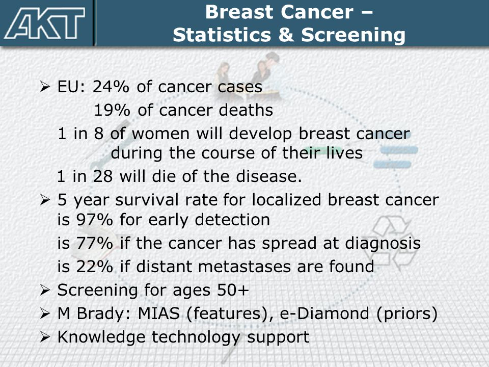 Breast Cancer – Statistics & Screening  EU: 24% of cancer cases 19% of cancer deaths 1 in 8 of women will develop breast cancer during the course of