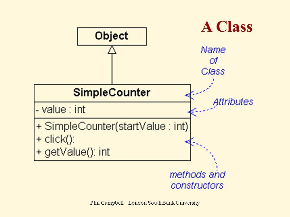 Phil Campbell London South Bank University // filename : SimpleCounter.class // // Demonstration of a **very** simple and not very // useful class // Phil Campbell ver v0.1 September 03 public class SimpleCounter extends Object{