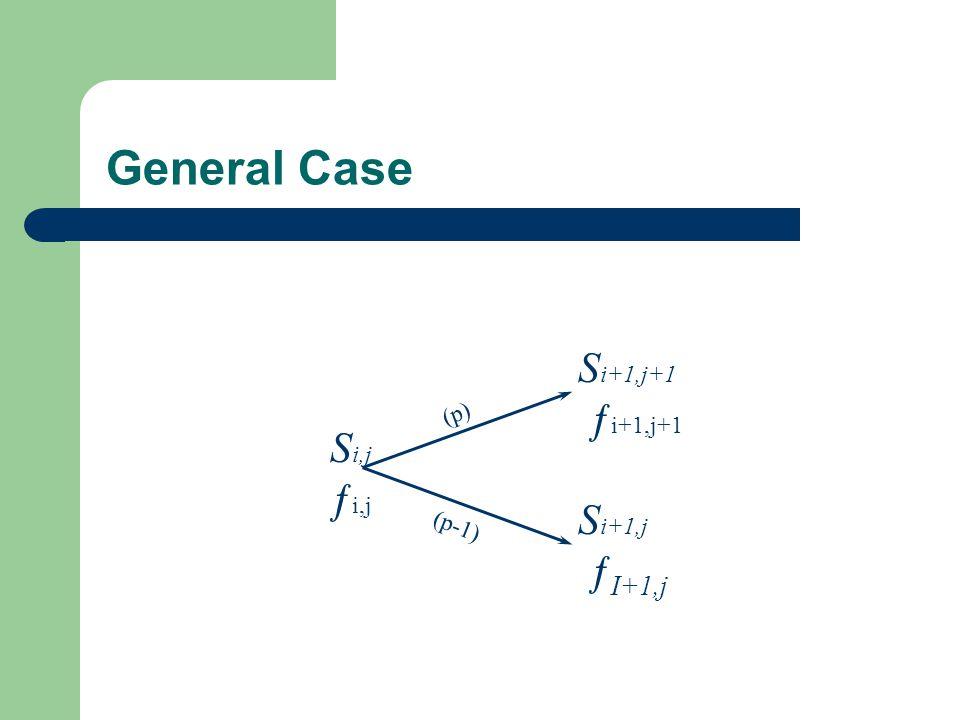 General Case S i+1,j+1 ƒ i+1,j+1 S i+1,j ƒ I+1,j S i,j ƒ i,j (p) (p-1)