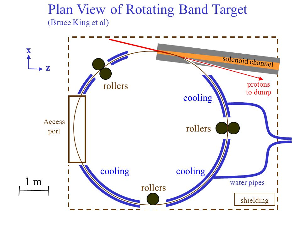 Plan View of Rotating Band Target (Bruce King et al) shielding rollers Access port rollers protons to dump cooling solenoid channel 1 m water pipes x z