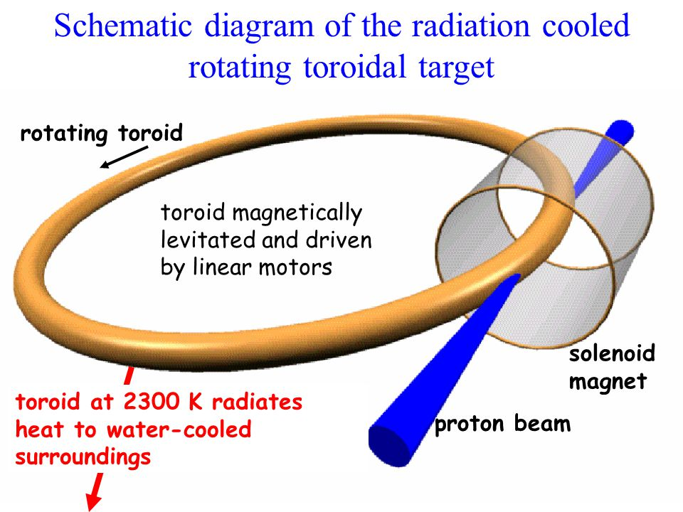 Schematic diagram of the radiation cooled rotating toroidal target rotating toroid proton beam solenoid magnet toroid at 2300 K radiates heat to water-cooled surroundings toroid magnetically levitated and driven by linear motors