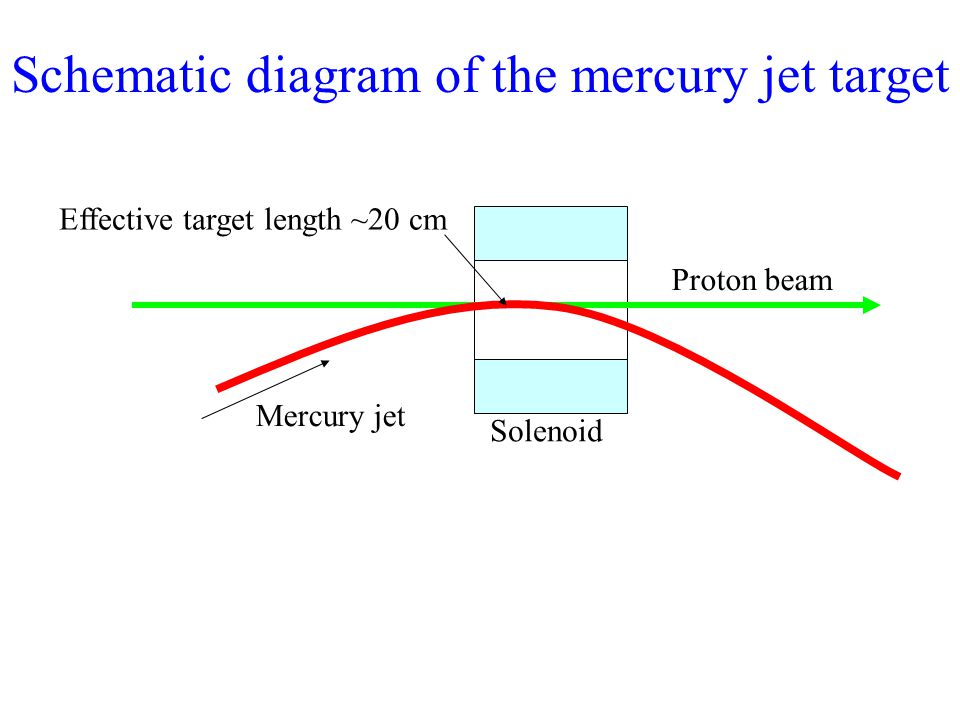 Proton beam Mercury jet Solenoid Effective target length ~20 cm Schematic diagram of the mercury jet target