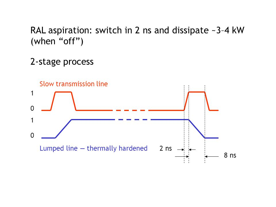 "RAL aspiration: switch in 2 ns and dissipate ~3–4 kW (when ""off"") 2-stage process Slow transmission line Lumped line — thermally hardened 10101010 2 n"