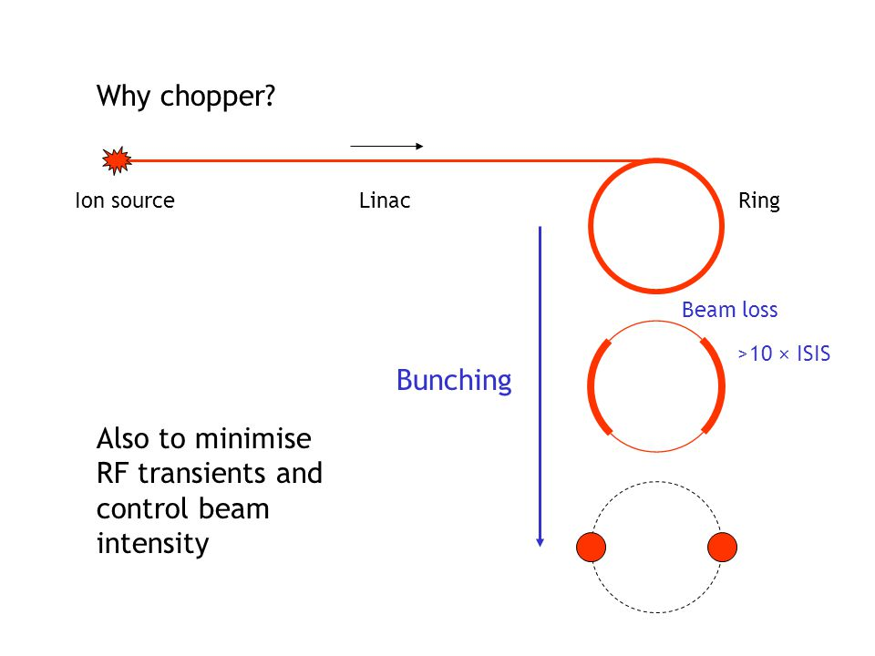 Beam loss Why chopper? Ion sourceLinacRing Bunching Also to minimise RF transients and control beam intensity >10 × ISIS