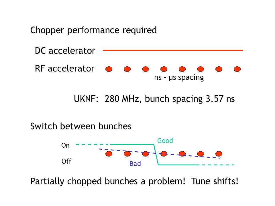 Good Bad Chopper performance required DC accelerator RF accelerator ns – µs spacing UKNF: 280 MHz, bunch spacing 3.57 ns On Off Switch between bunches