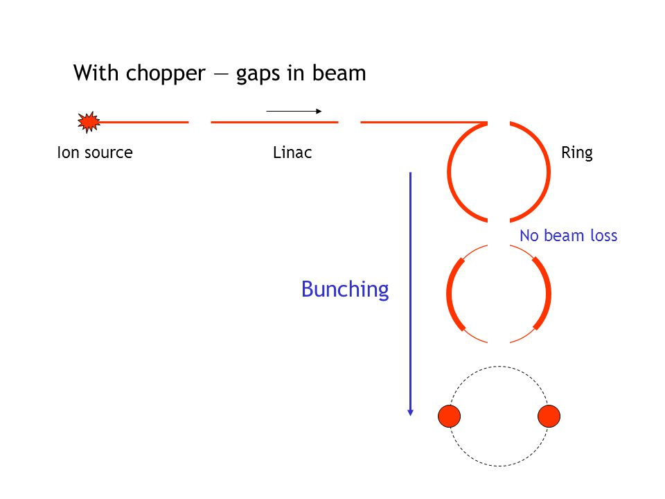 No beam loss Ion sourceLinacRing Bunching With chopper — gaps in beam