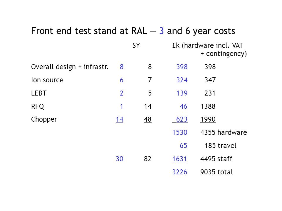 Front end test stand at RAL — 3 and 6 year costs SY£k (hardware incl.